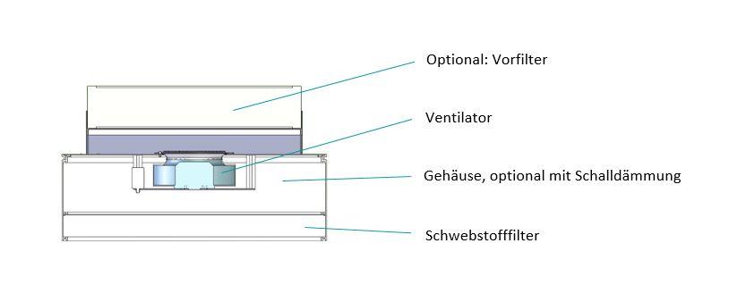 Lüfter-Filter-Mdoul mit Beschriftung